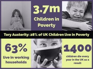 Endless austerity is harming the most vulnerable in our society. There are 3.7 million children in poverty in the UK. 63% of those children live in working households. 140 children die every year in the UK as a result.